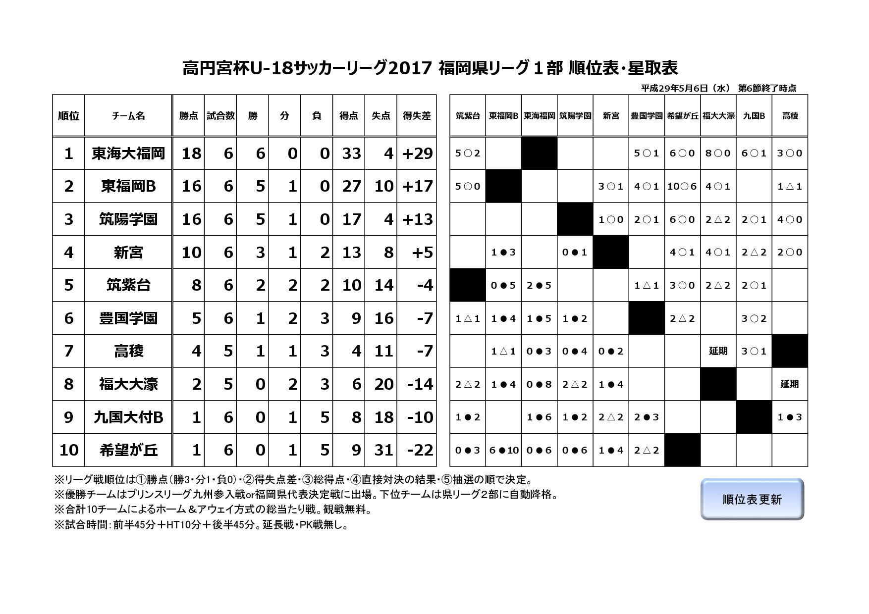 2017年度福岡県ユースサッカーリーグ1部