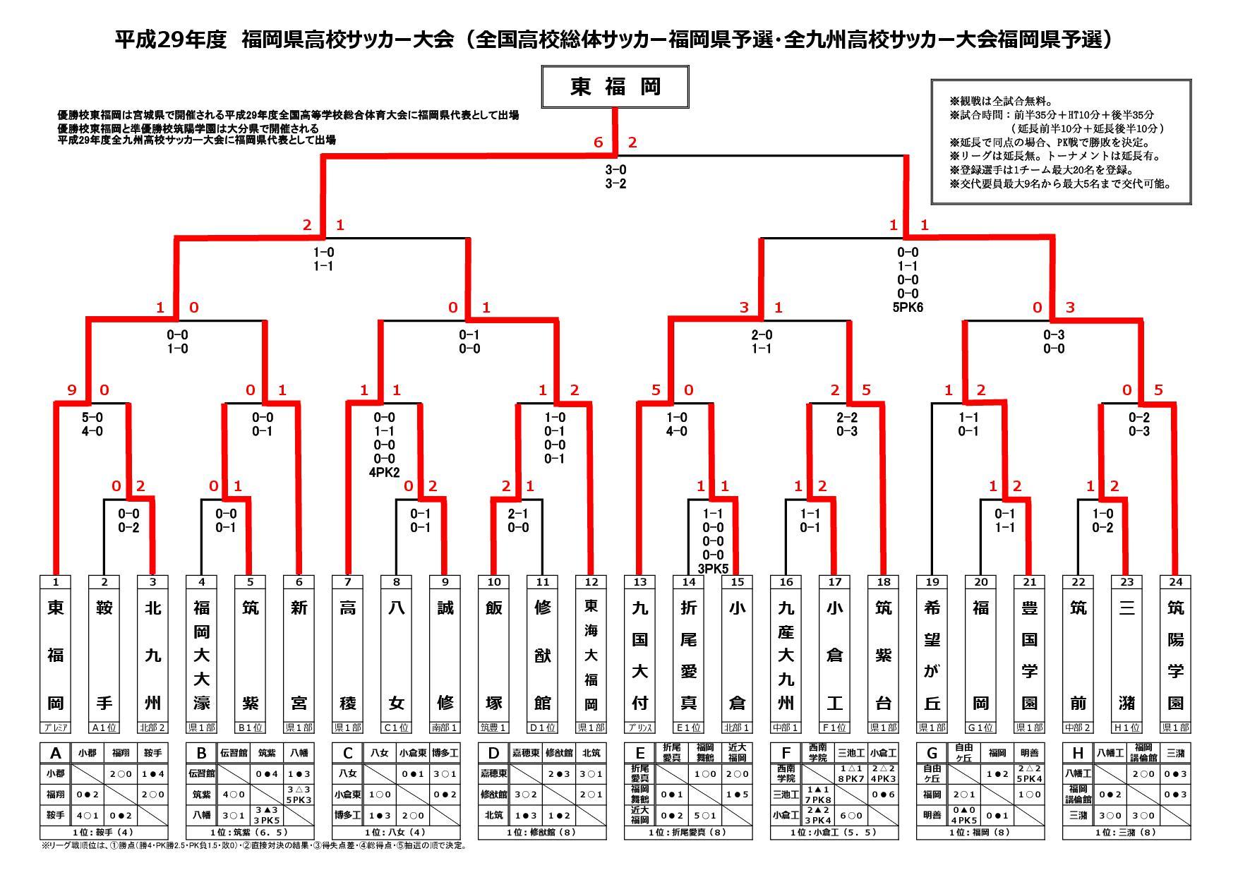 平成29年度福岡県高校サッカー大会