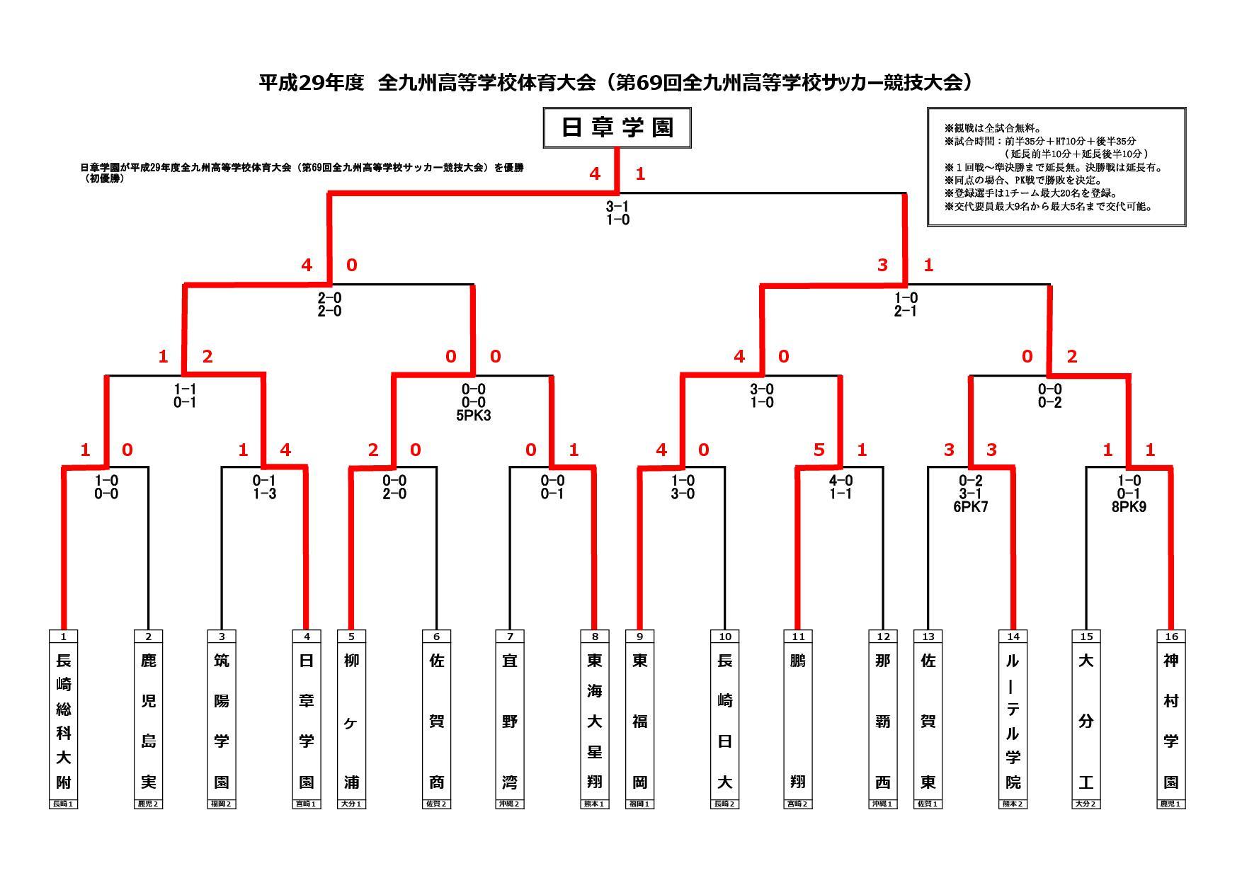 平成29年度全九州高校サッカー大会