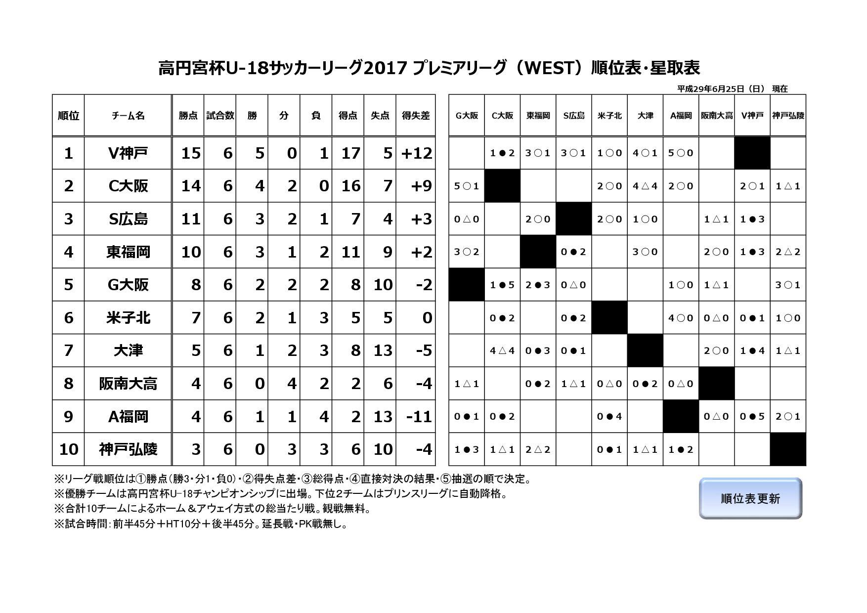 第7回高円宮杯U-18サッカーリーグ2017プレミアリーグWEST