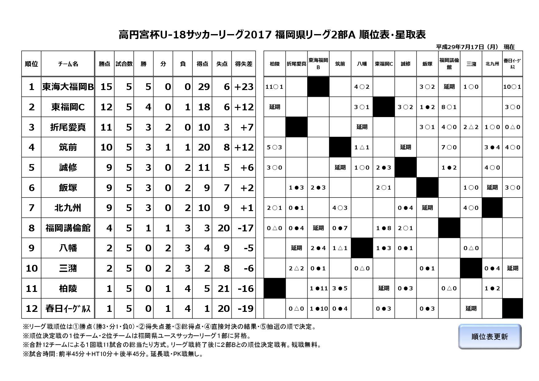 2017年度福岡県ユースサッカーリーグ2部A