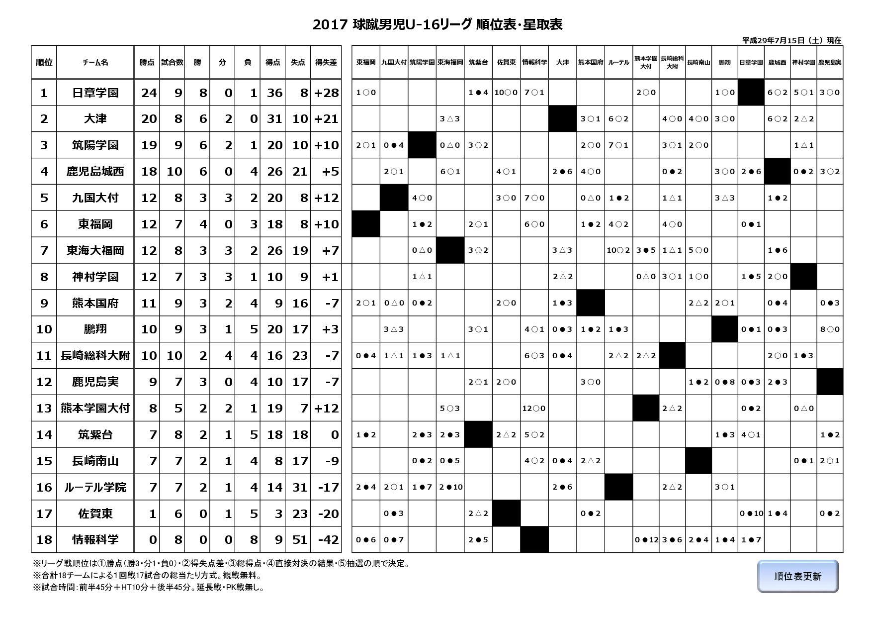 2017球蹴男児U-16リーグ
