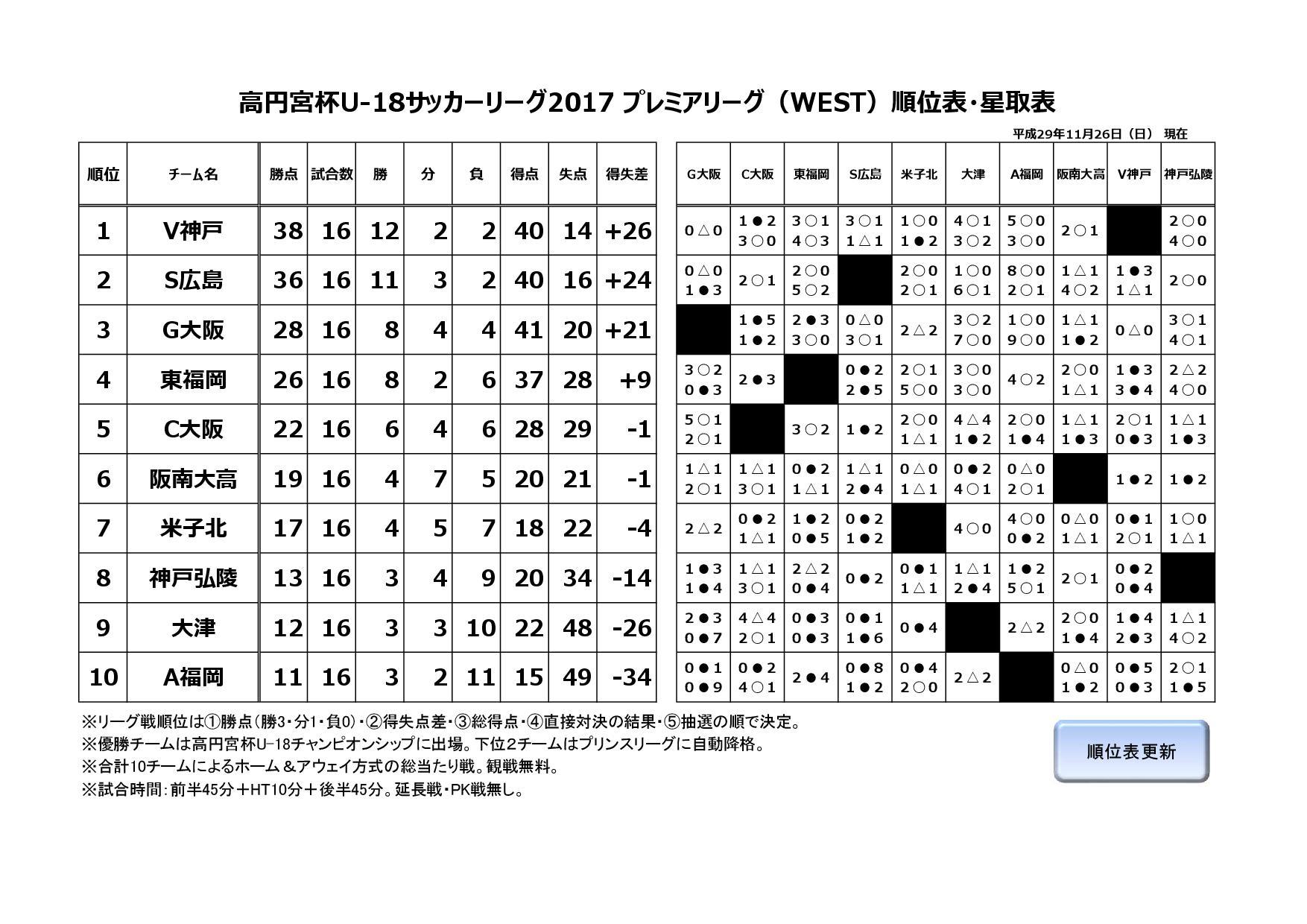 第7回高円宮杯プレミアリーグWEST2017
