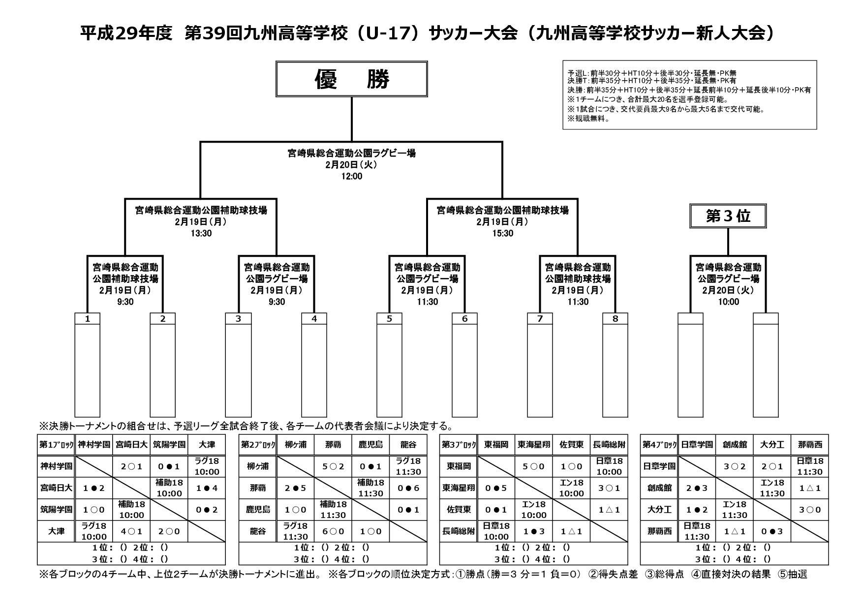 平成29年度第39回九州高校U-17サッカー大会