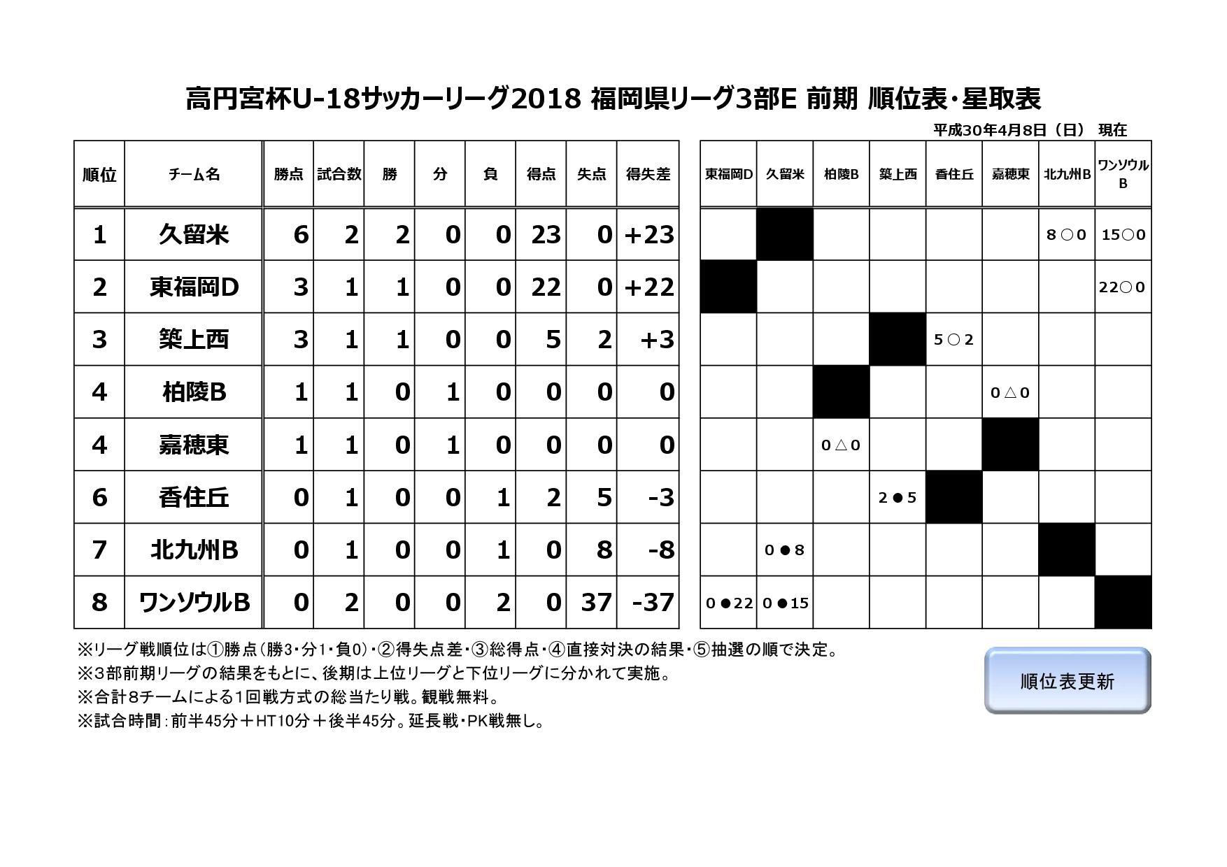 2017年度福岡県ユースサッカーリーグ3部E