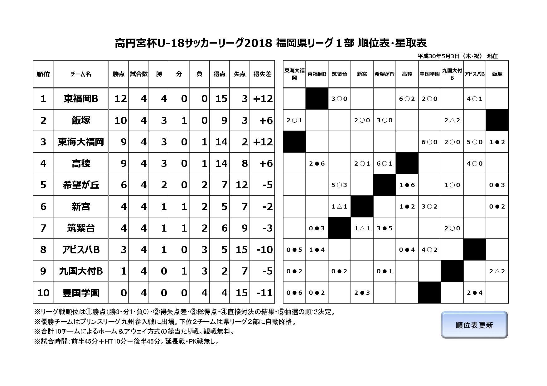 2018年度福岡県ユースサッカーリーグ1部