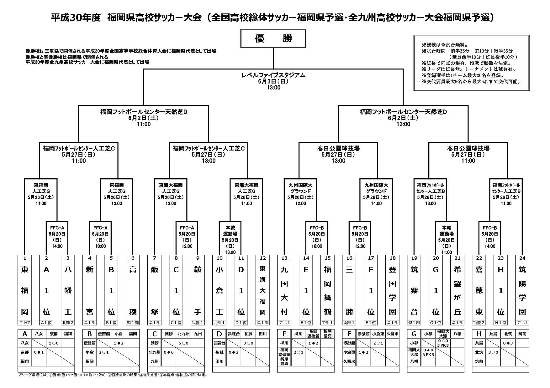 平成30年度福岡県高校サッカー大会