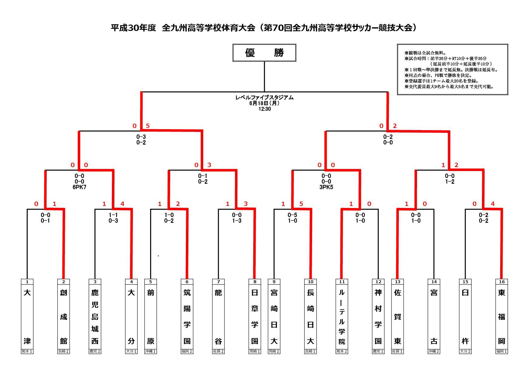 平成30年度全九州高校サッカー大会