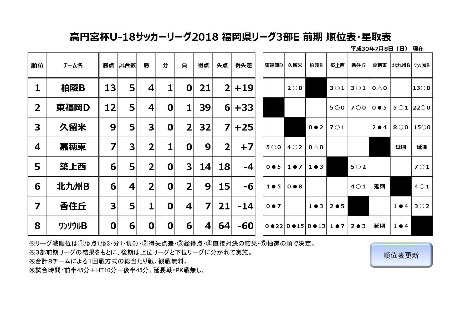 2018年度福岡県ユースサッカーリーグ3部E