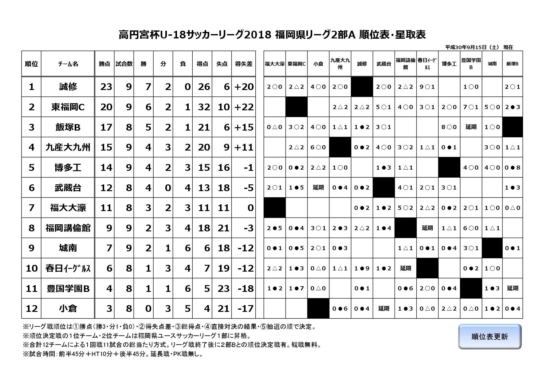 2018年度福岡県ユースサッカーリーグ2部A