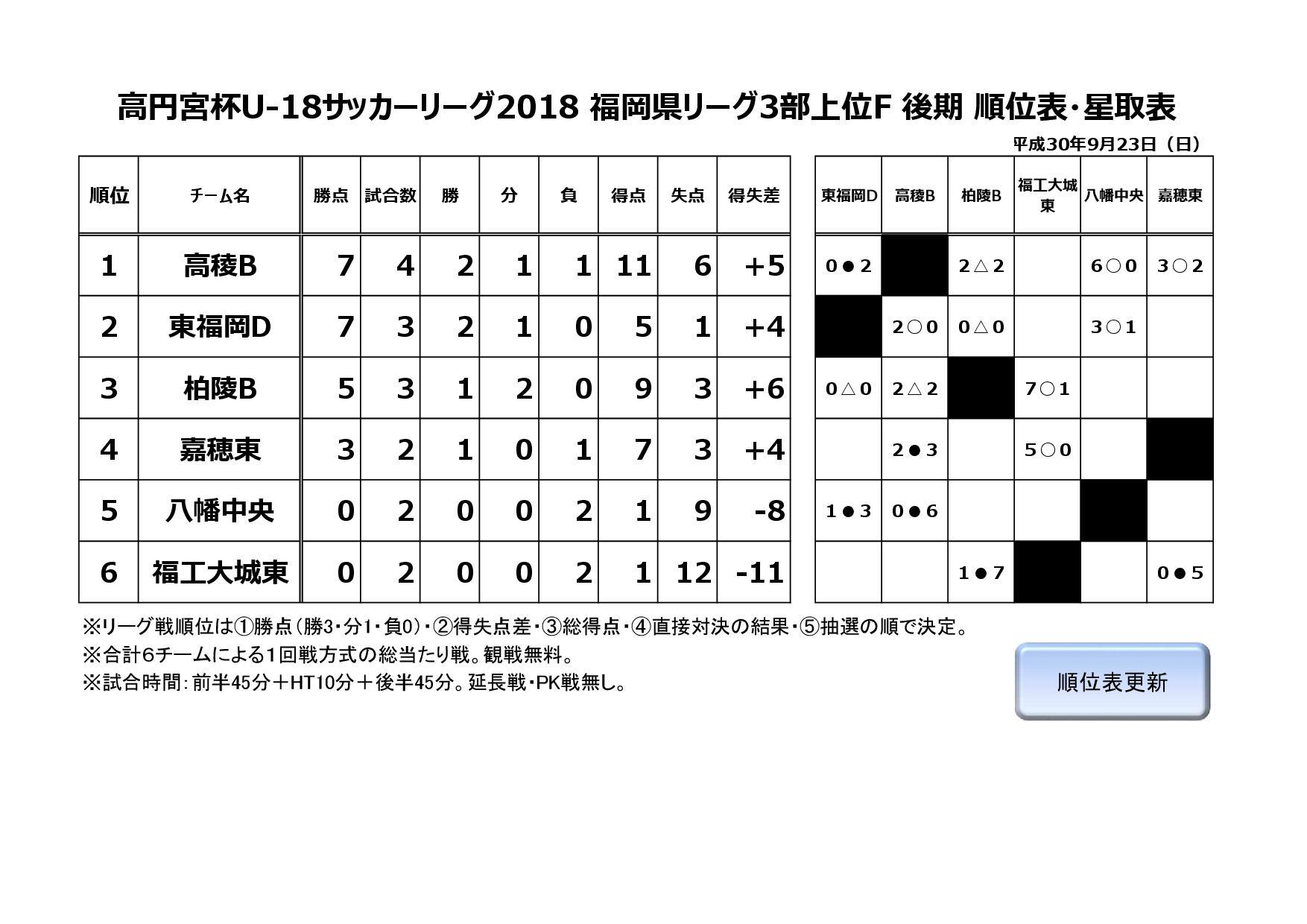 2018年度福岡県ユースサッカーリーグ3部上位F