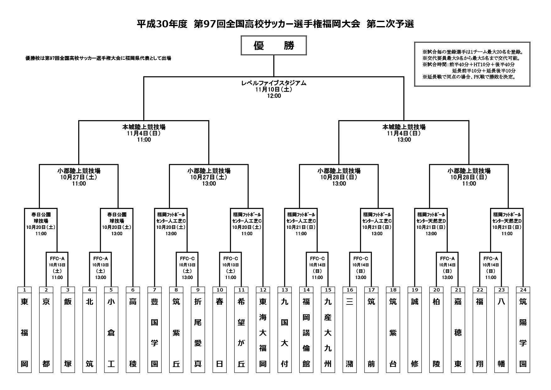 第97回高校サッカー選手権福岡大会
