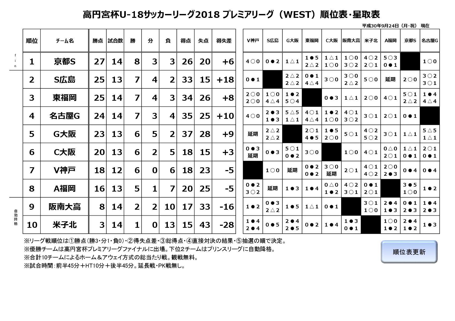 高円宮杯 JFA U-18サッカープレミアリーグ2018WEST