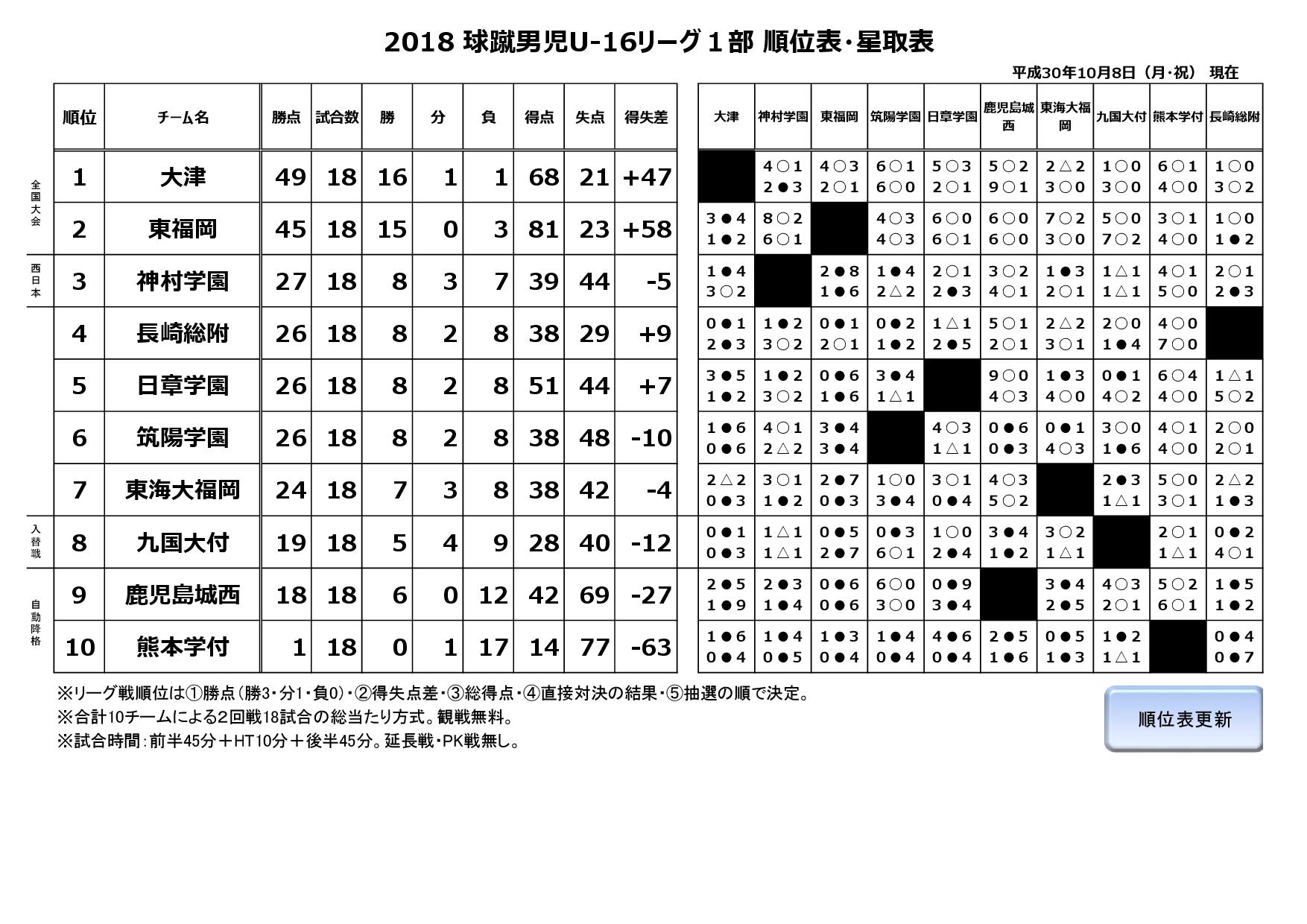 2018球蹴男児U-16リーグ