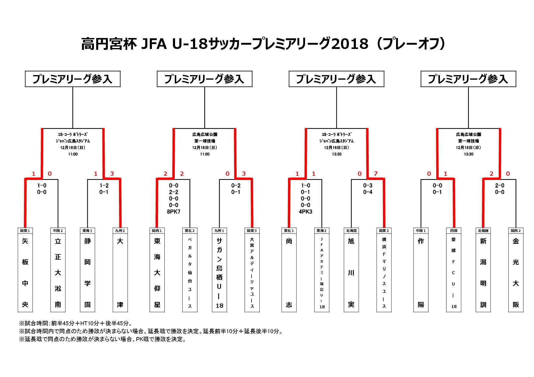 高円宮杯 JFA U-18サッカープレミアリーグ2018(プレーオフ)