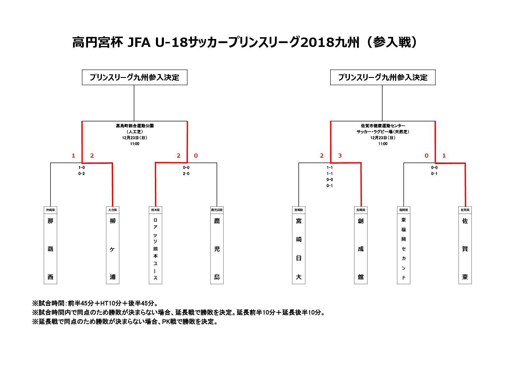高円宮杯 JFA U-18サッカープリンスリーグ2019九州(参入戦)