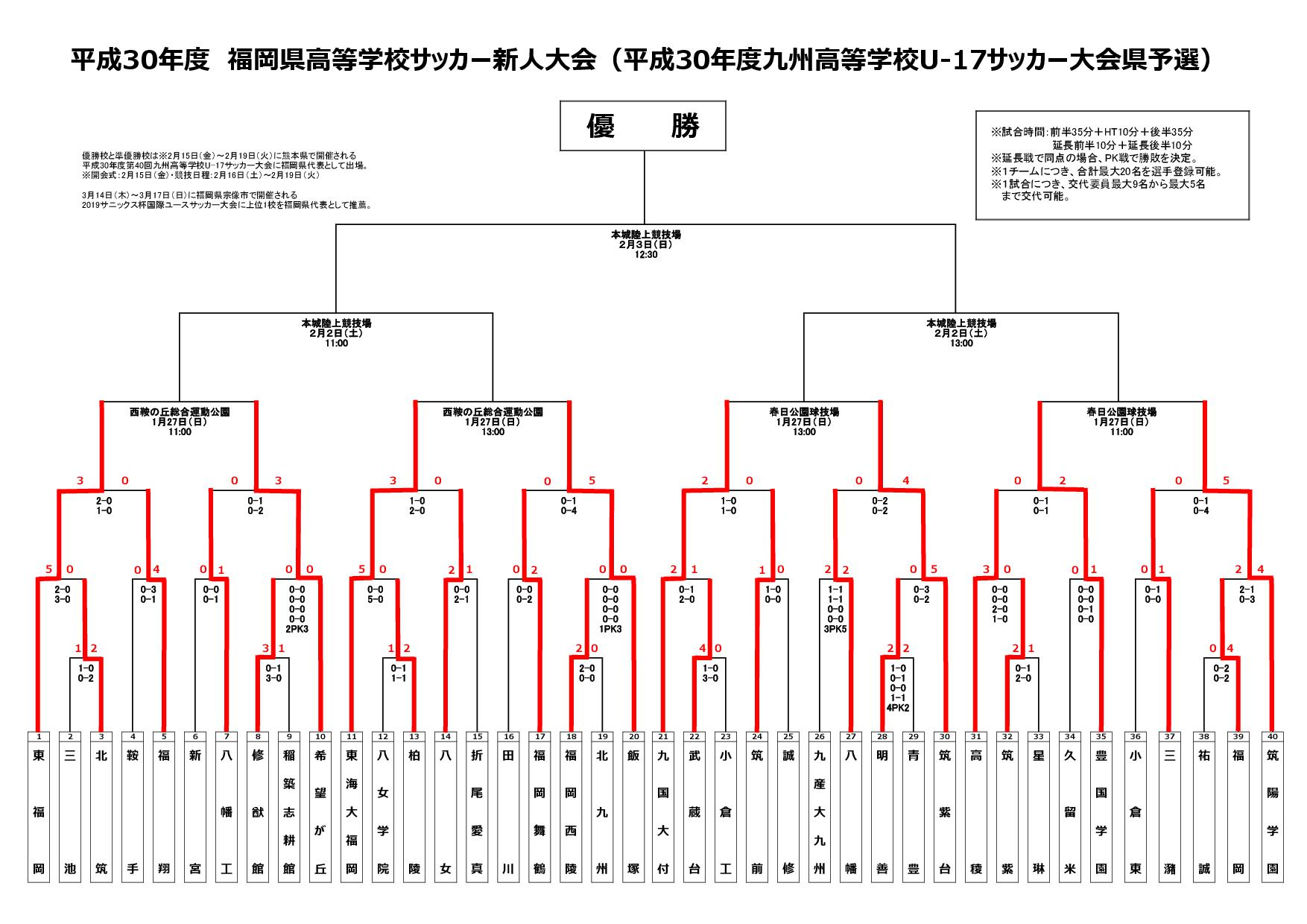 福岡県高校サッカー新人大会
