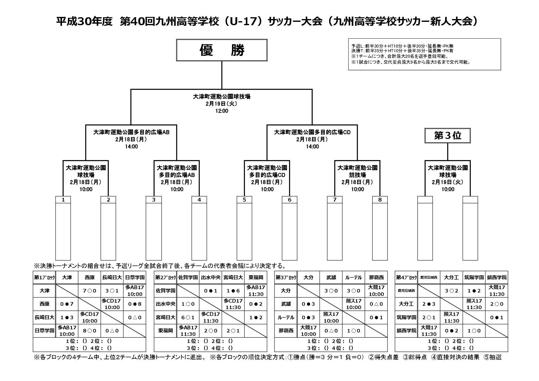平成30年度第40回九州高校U-17サッカー大会