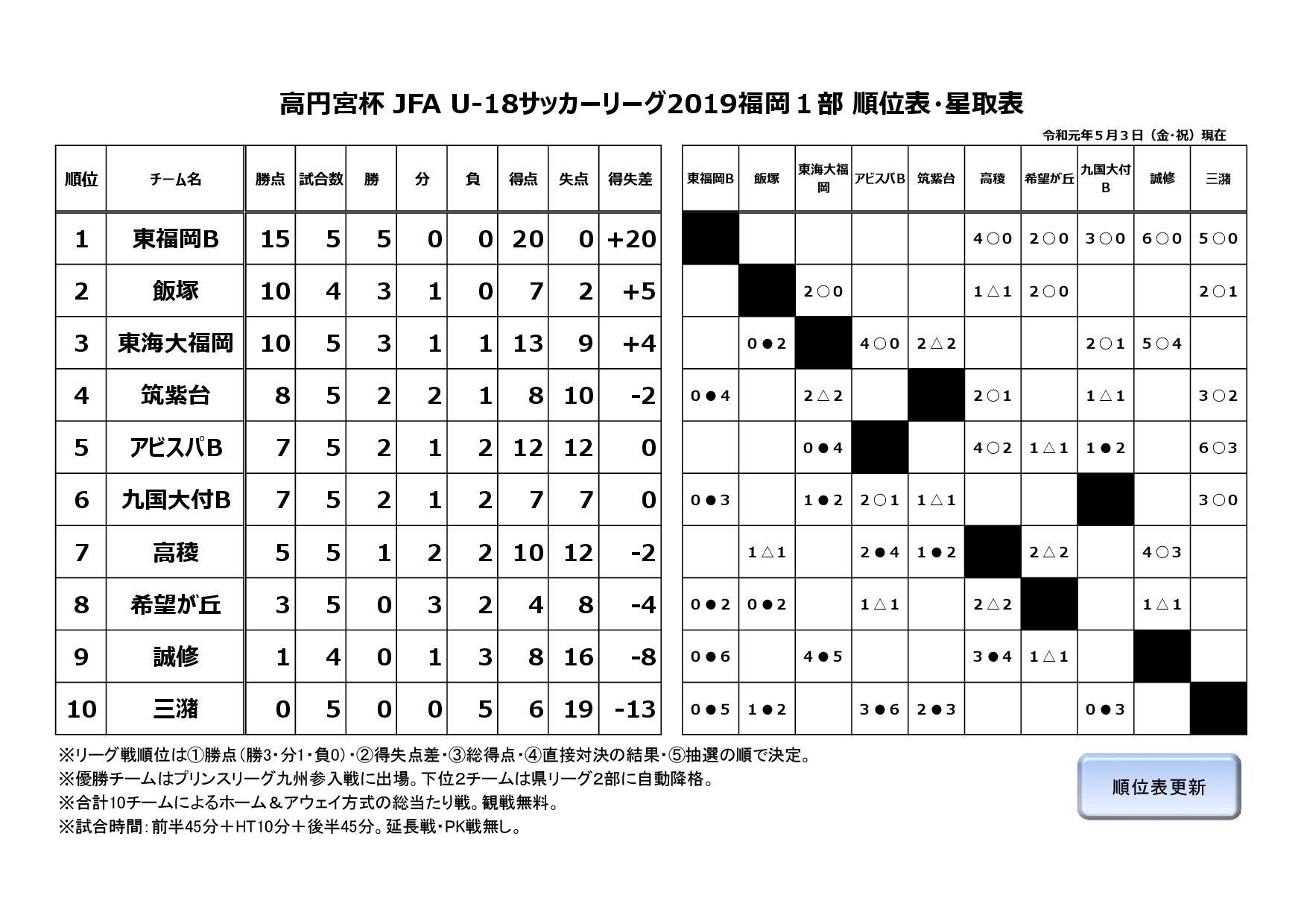 2019年度福岡県ユースサッカーリーグ1部