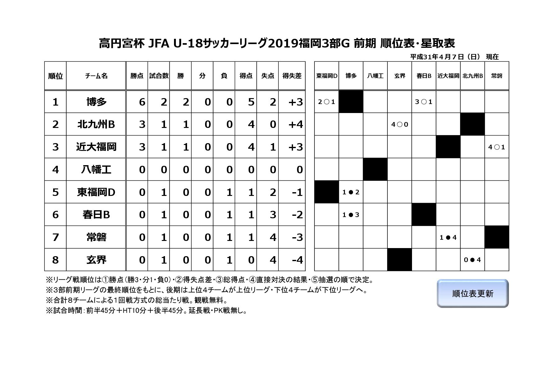 高円宮杯 JFA U-18サッカーリーグ2019福岡3部G