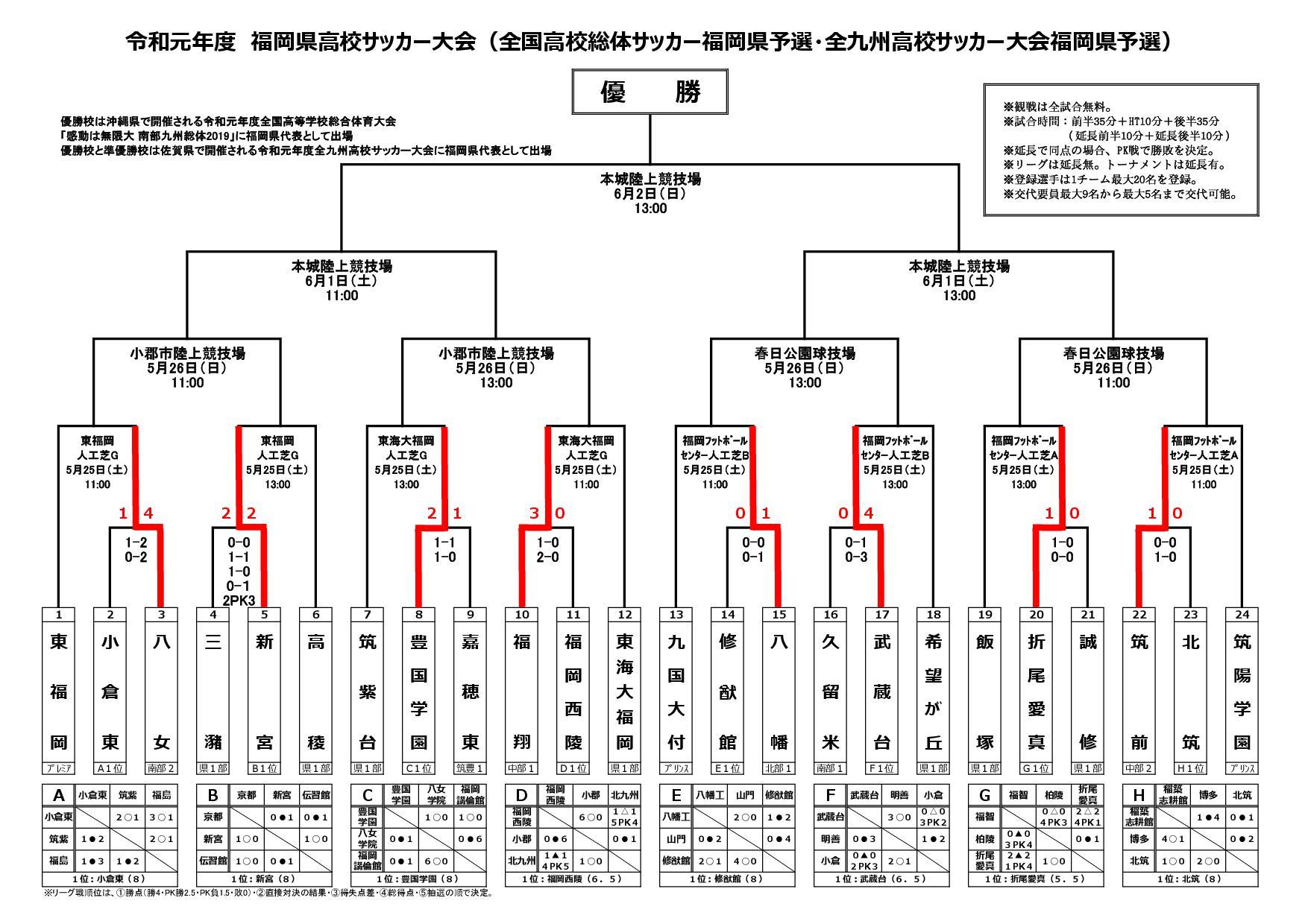 令和元年度福岡県高校サッカー大会