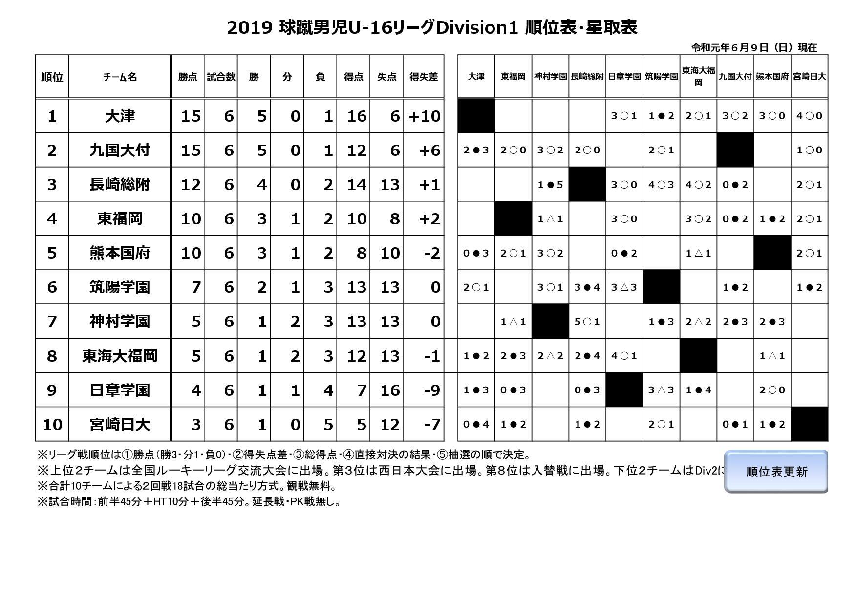 2019球蹴男児U-16リーグ