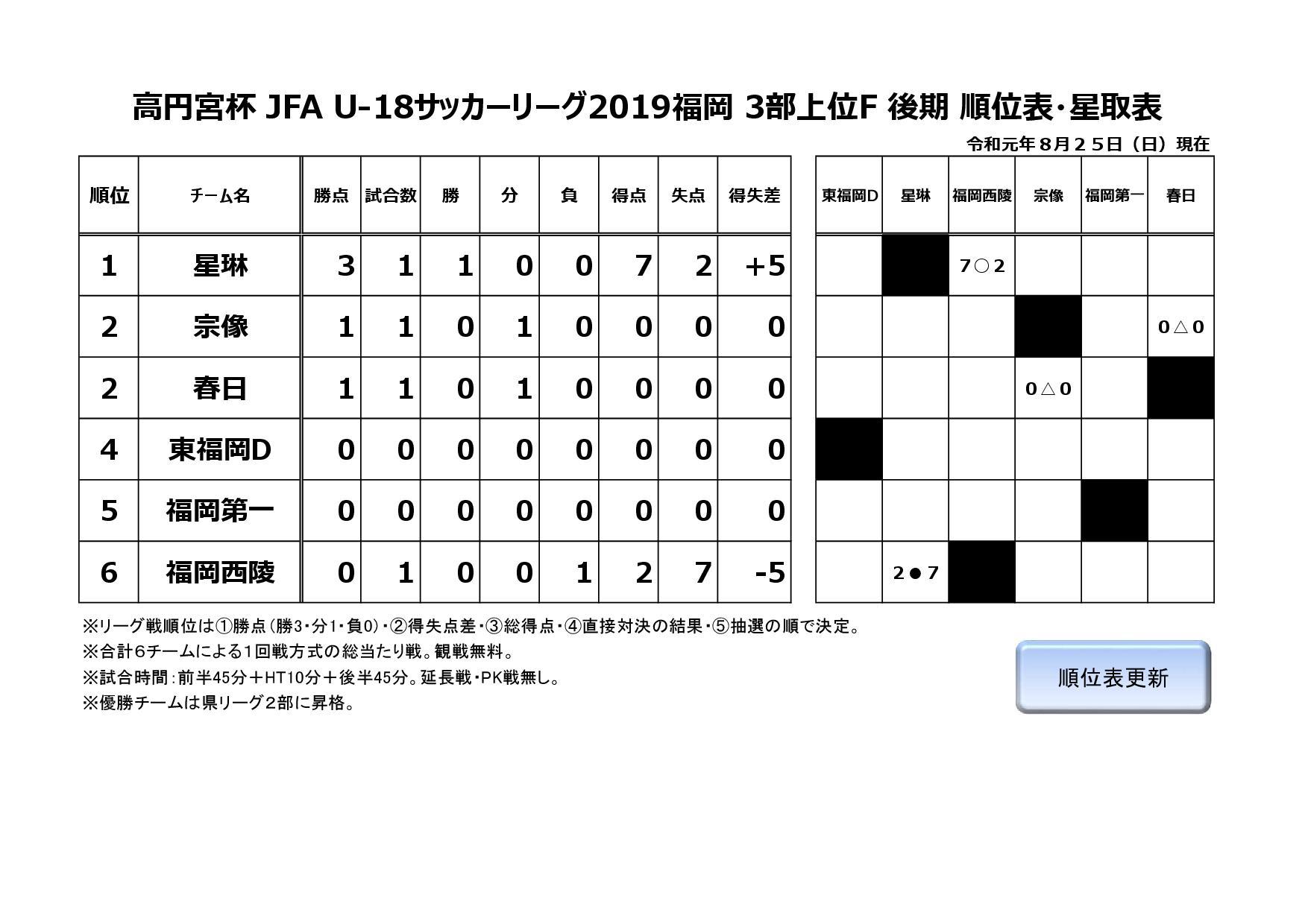 2019年度福岡県ユースサッカーリーグ3部G