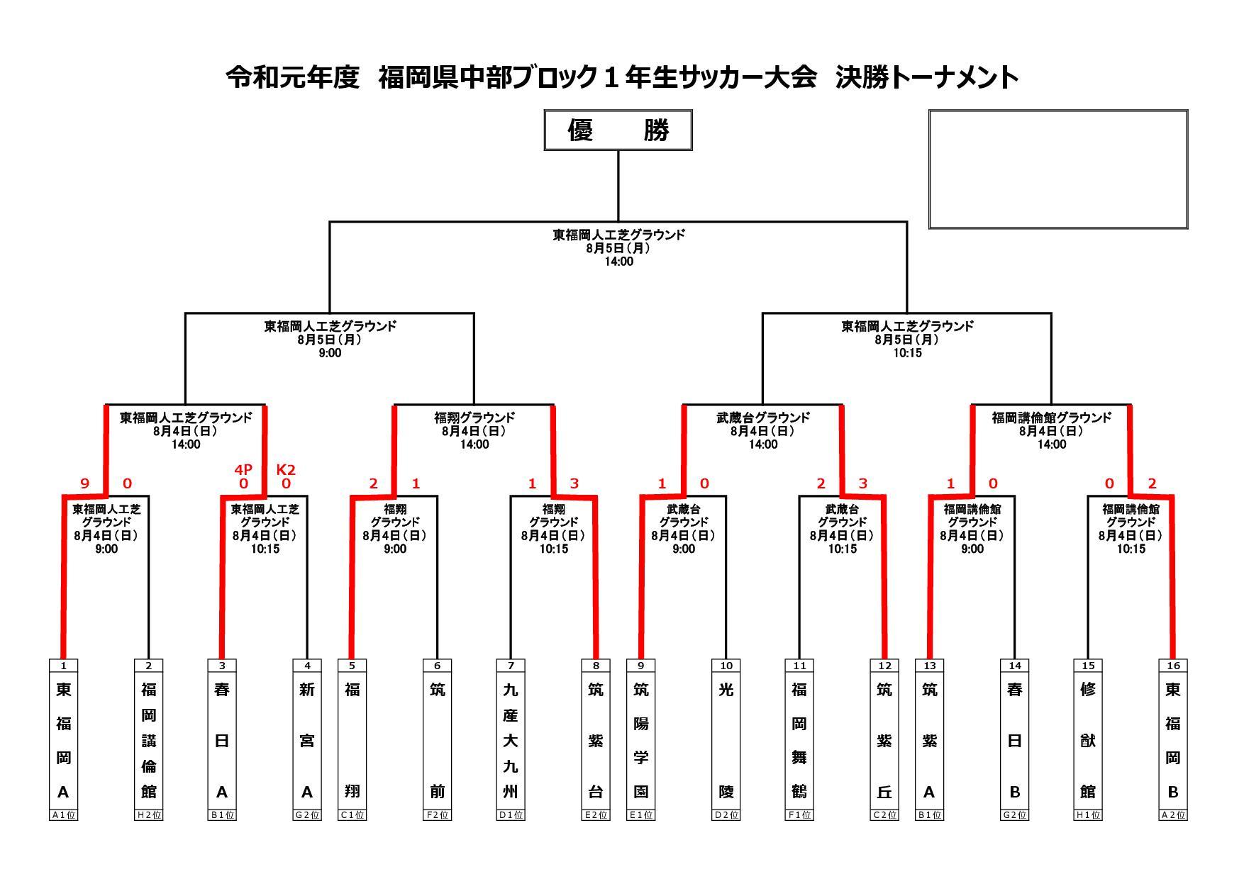 令和元年度福岡県高校中部ブロック1年生サッカー大会