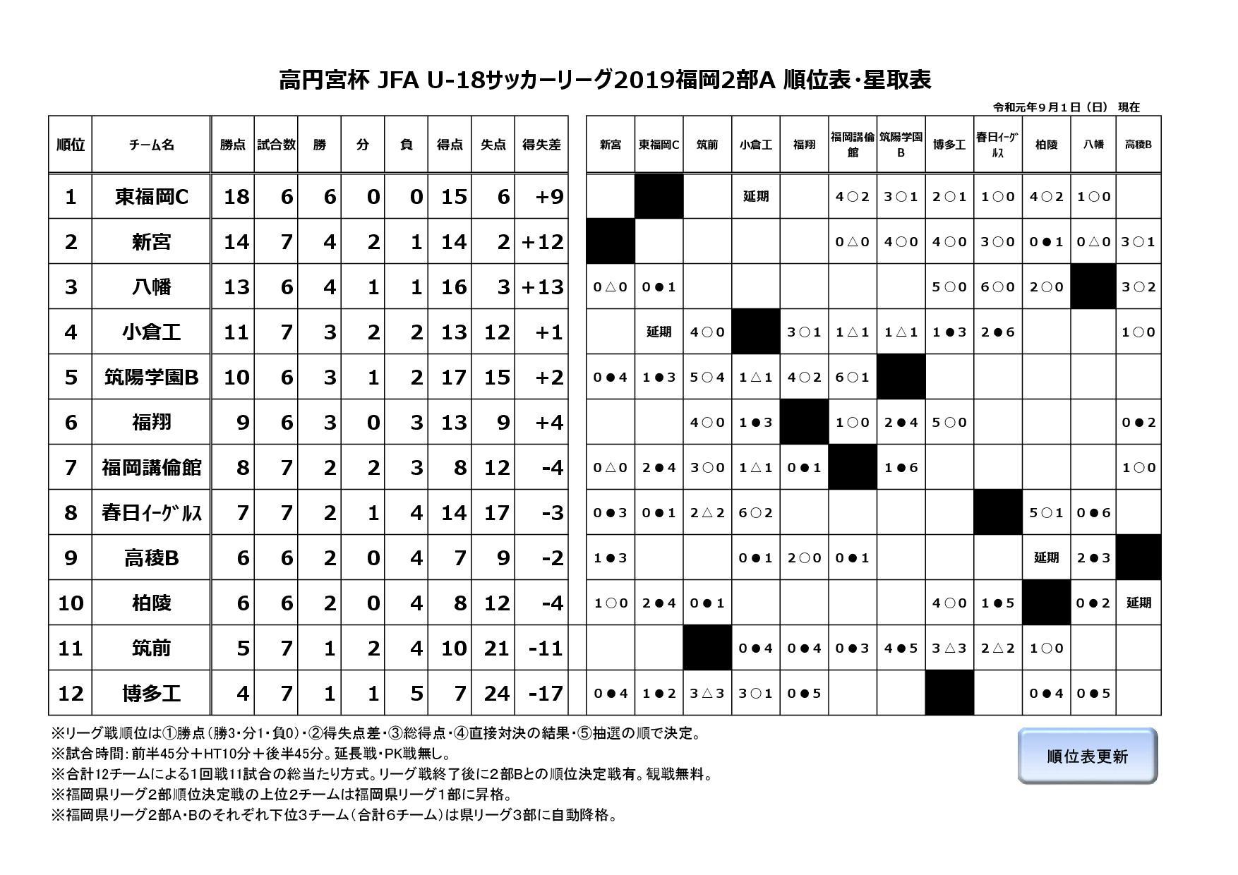 2019年度福岡県ユースサッカーリーグ2部A