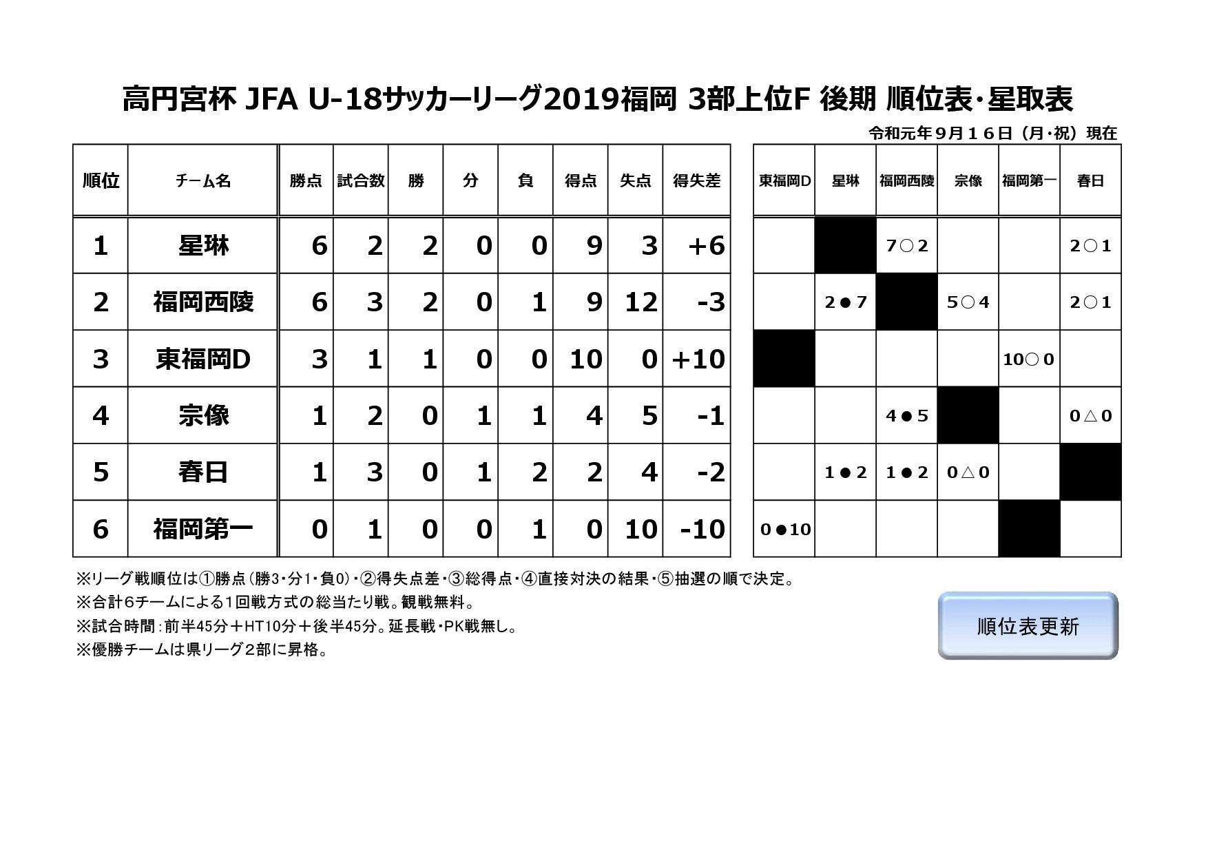 高円宮杯 JFA U-18サッカーリーグ2019福岡3部上位F