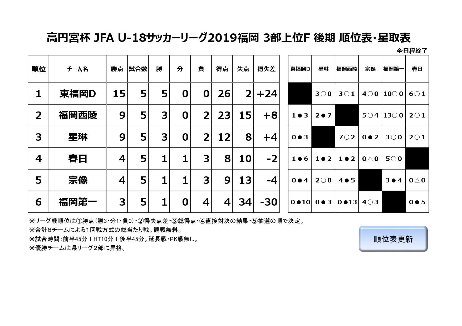 2019年度福岡県ユースサッカーリーグ3部上位F
