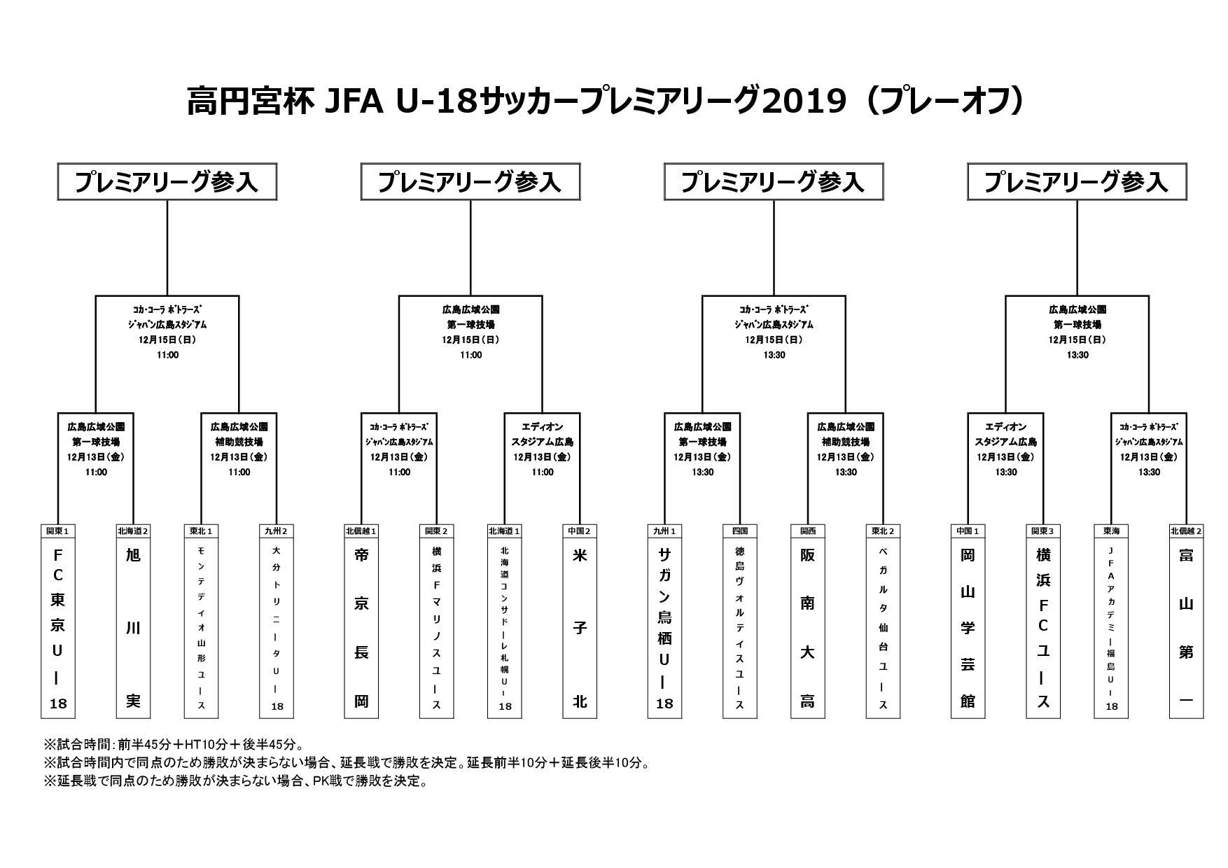 高円宮杯 JFA U-18サッカープレミアリーグ2019(プレーオフ)