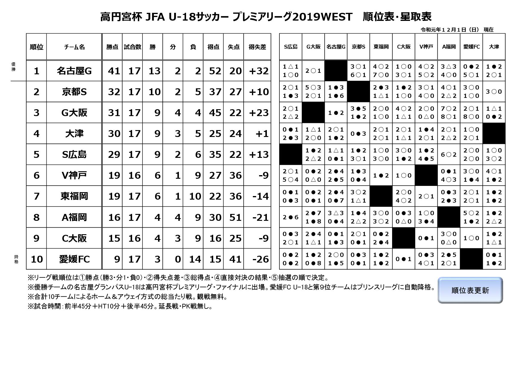 高円宮杯 JFA U-18サッカープレミアリーグ2019WEST