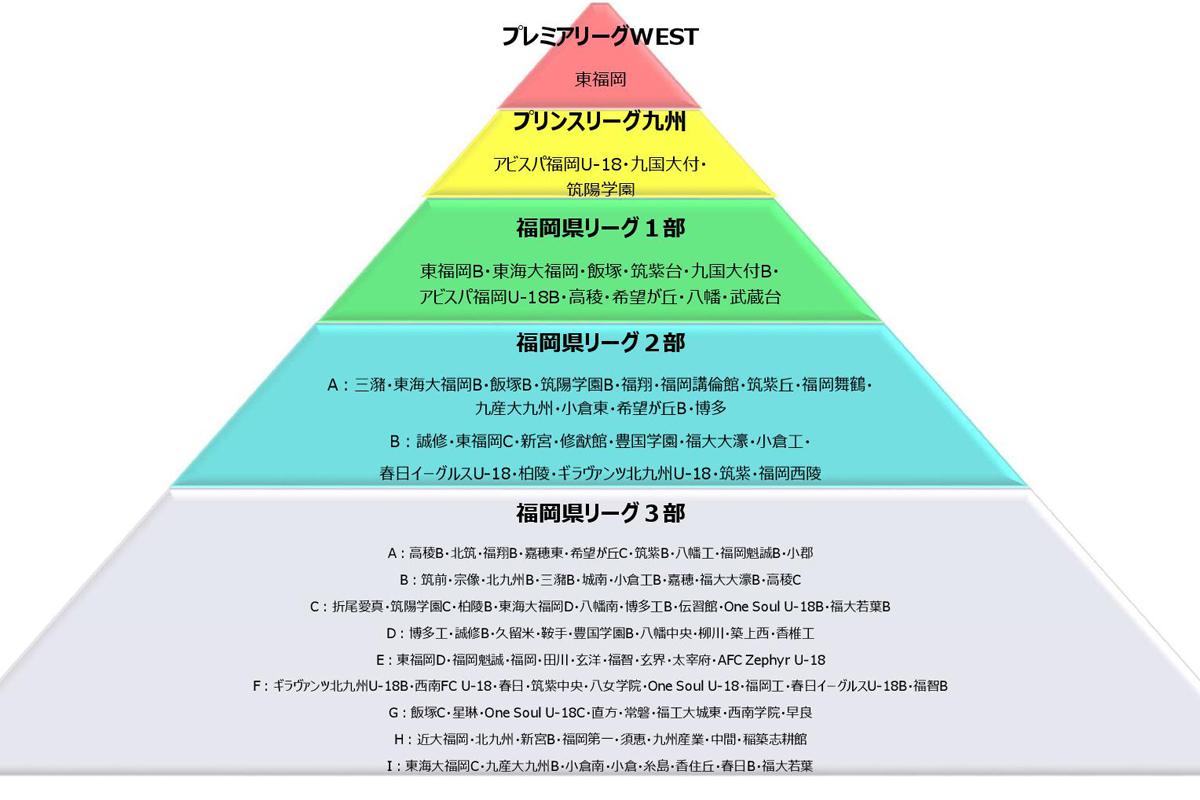 高円宮杯 JFA U-18サッカーリーグ2020福岡の構成図