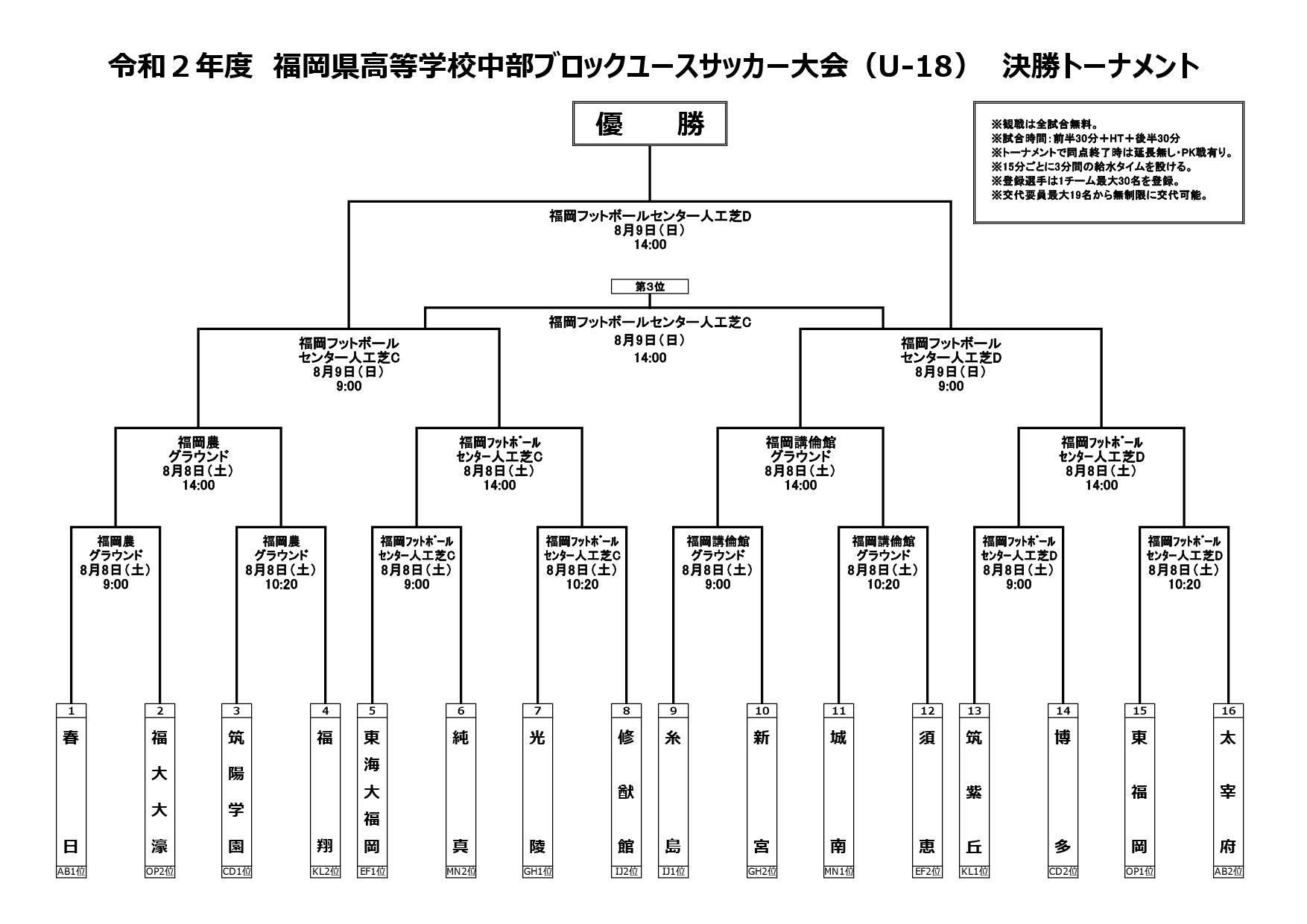 令和2年度福岡県高等学校中部ブロックユースサッカー大会U-18