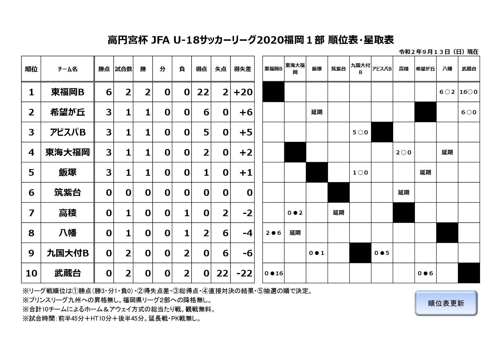 高円宮杯 JFA U-18サッカーリーグ2020福岡1部
