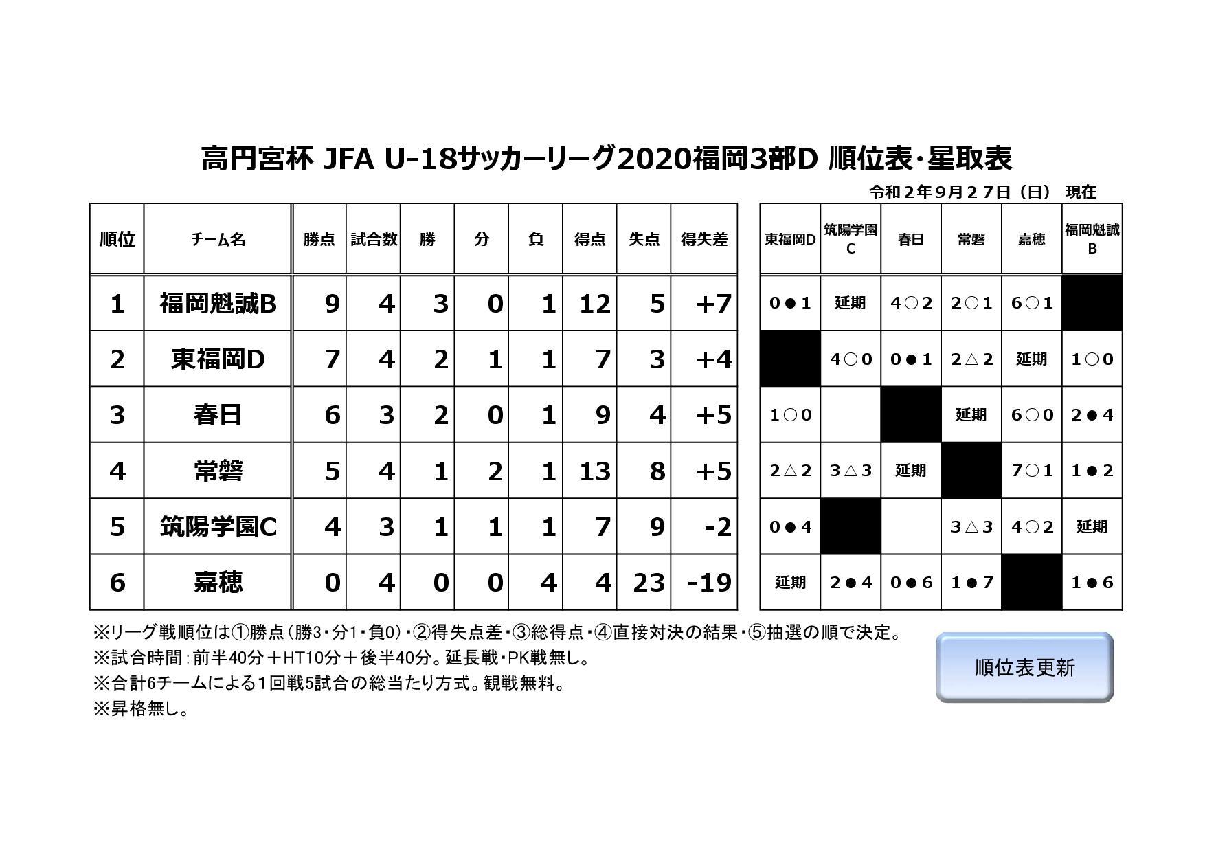 高円宮杯 JFA U-18サッカーリーグ2020福岡3部D