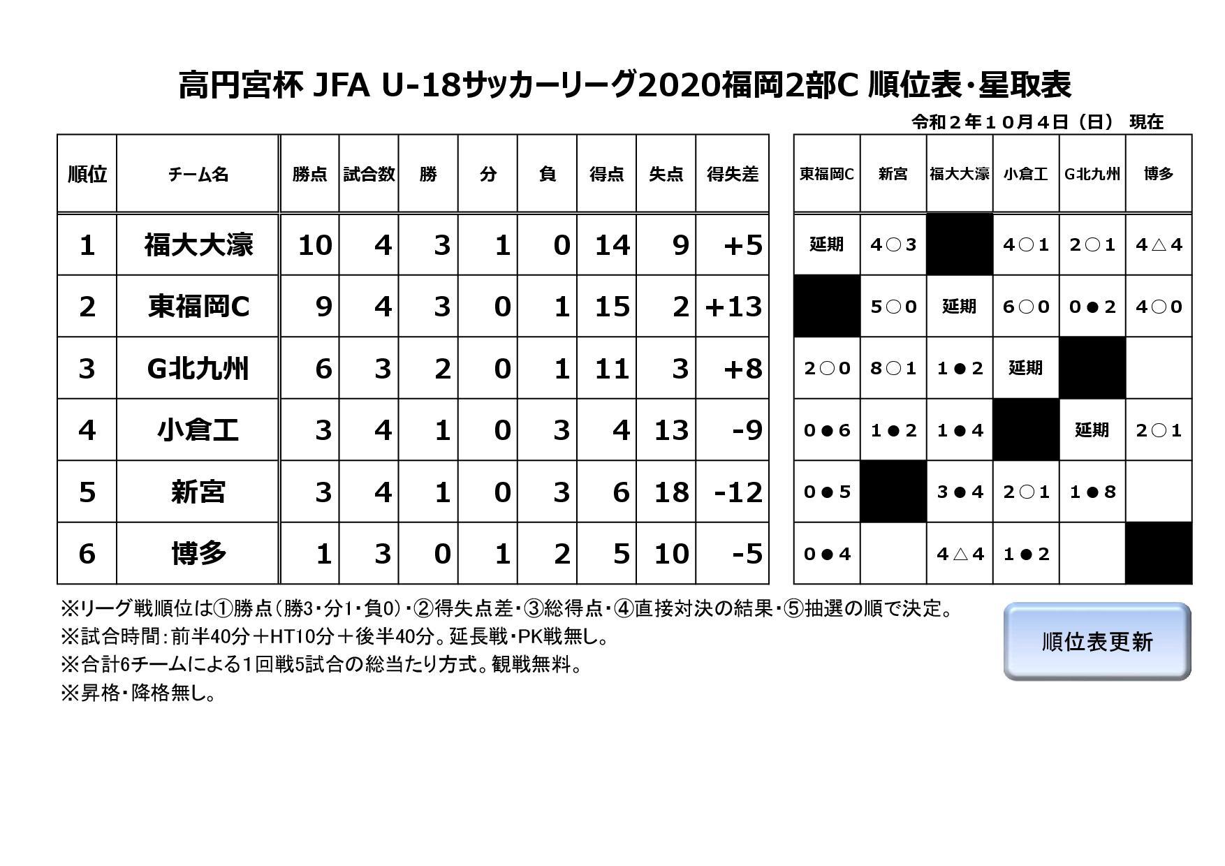 高円宮杯 JFA U-18サッカーリーグ2020福岡2部C