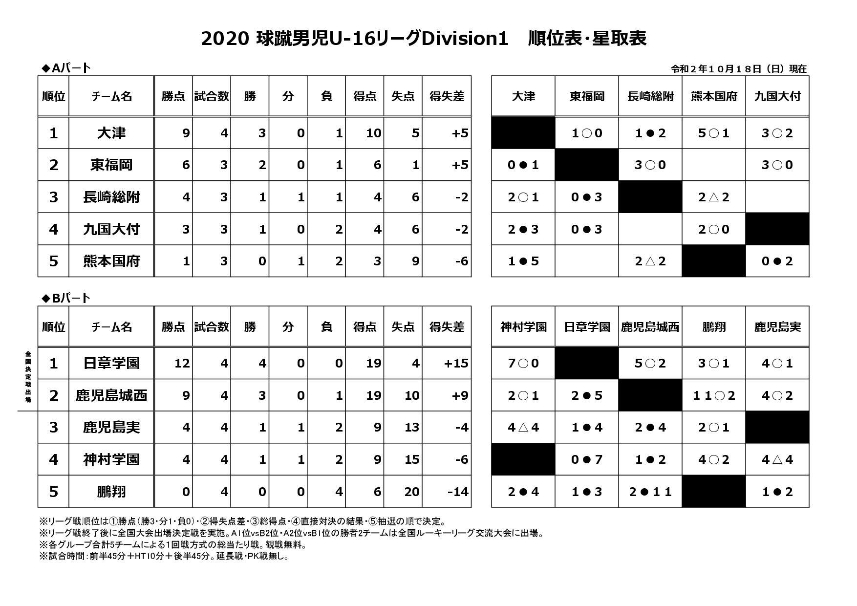2020球蹴男児U-16リーグDivision1