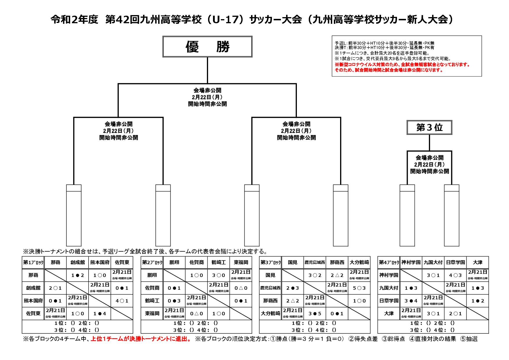 令和2年度第42回九州高校U-17サッカー大会