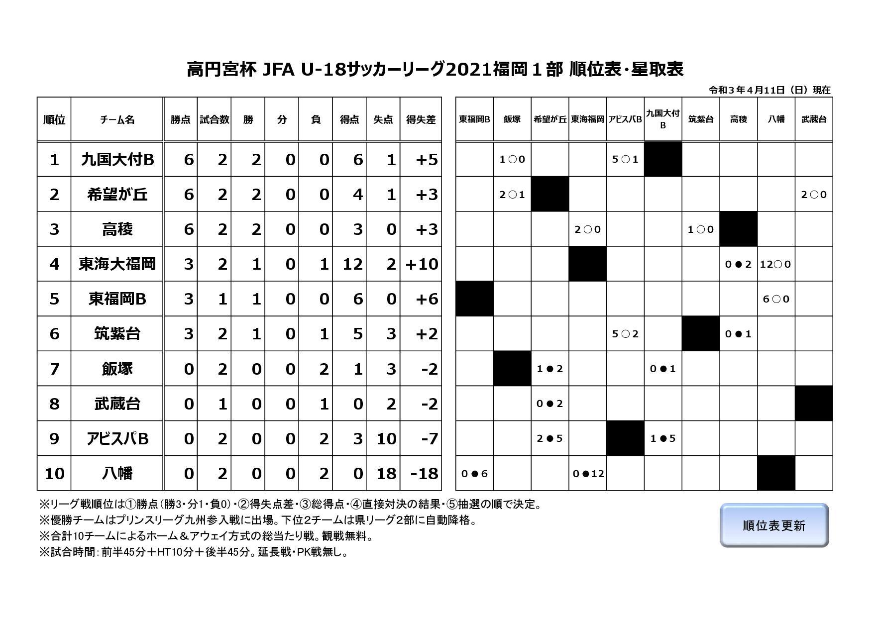 高円宮杯 JFA U-18サッカーリーグ2021福岡1部