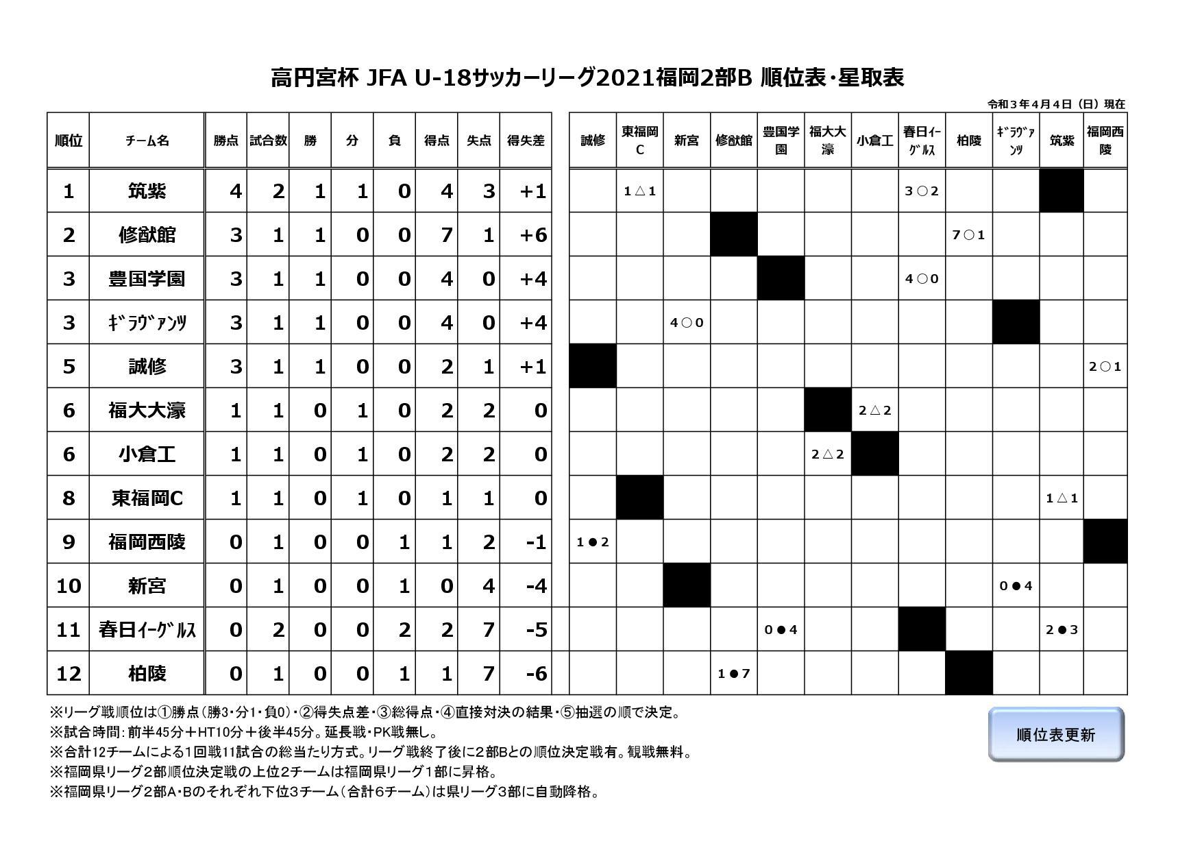 高円宮杯 JFA U-18サッカーリーグ2021福岡2部B