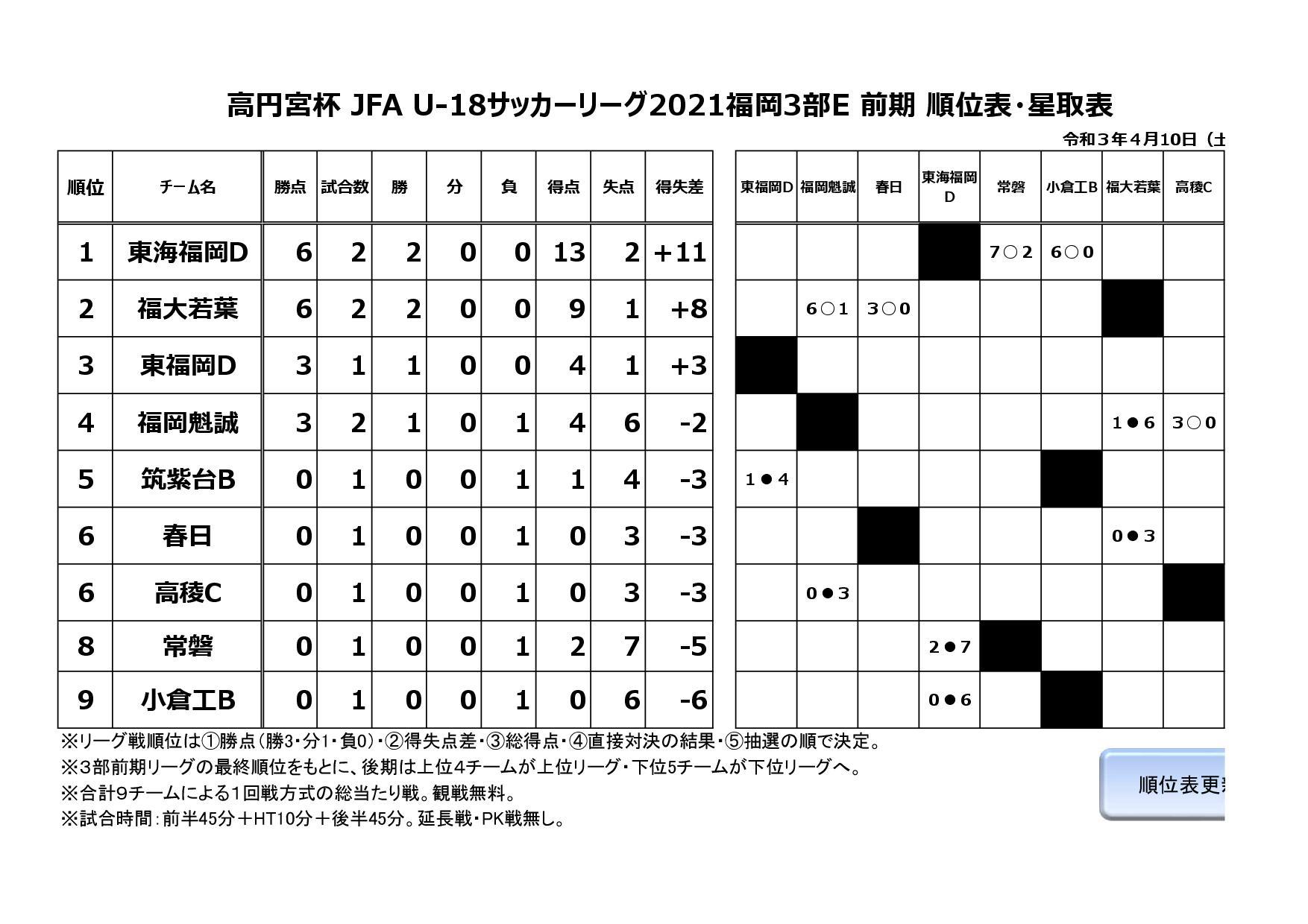 高円宮杯 JFA U-18サッカーリーグ2021福岡3部E