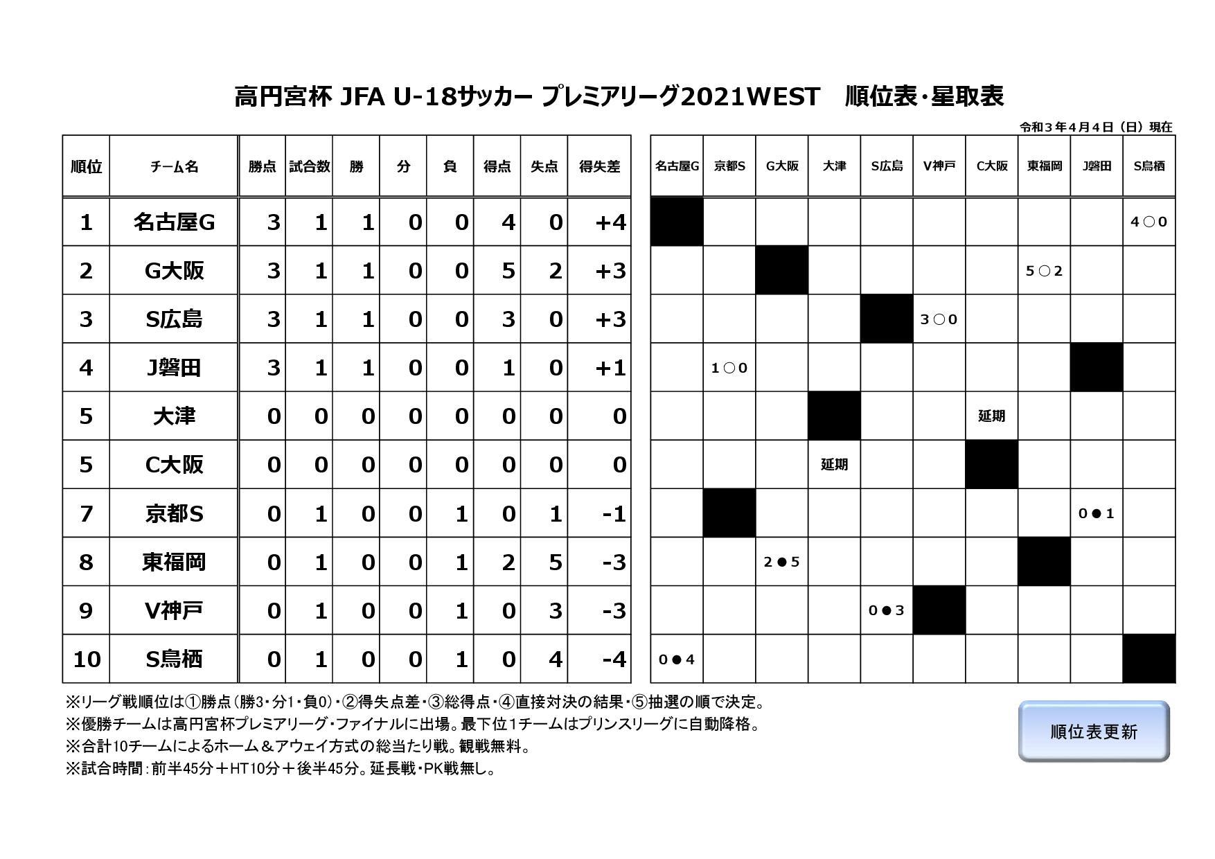 高円宮杯 JFA U-18サッカープレミアリーグ2021WESTE