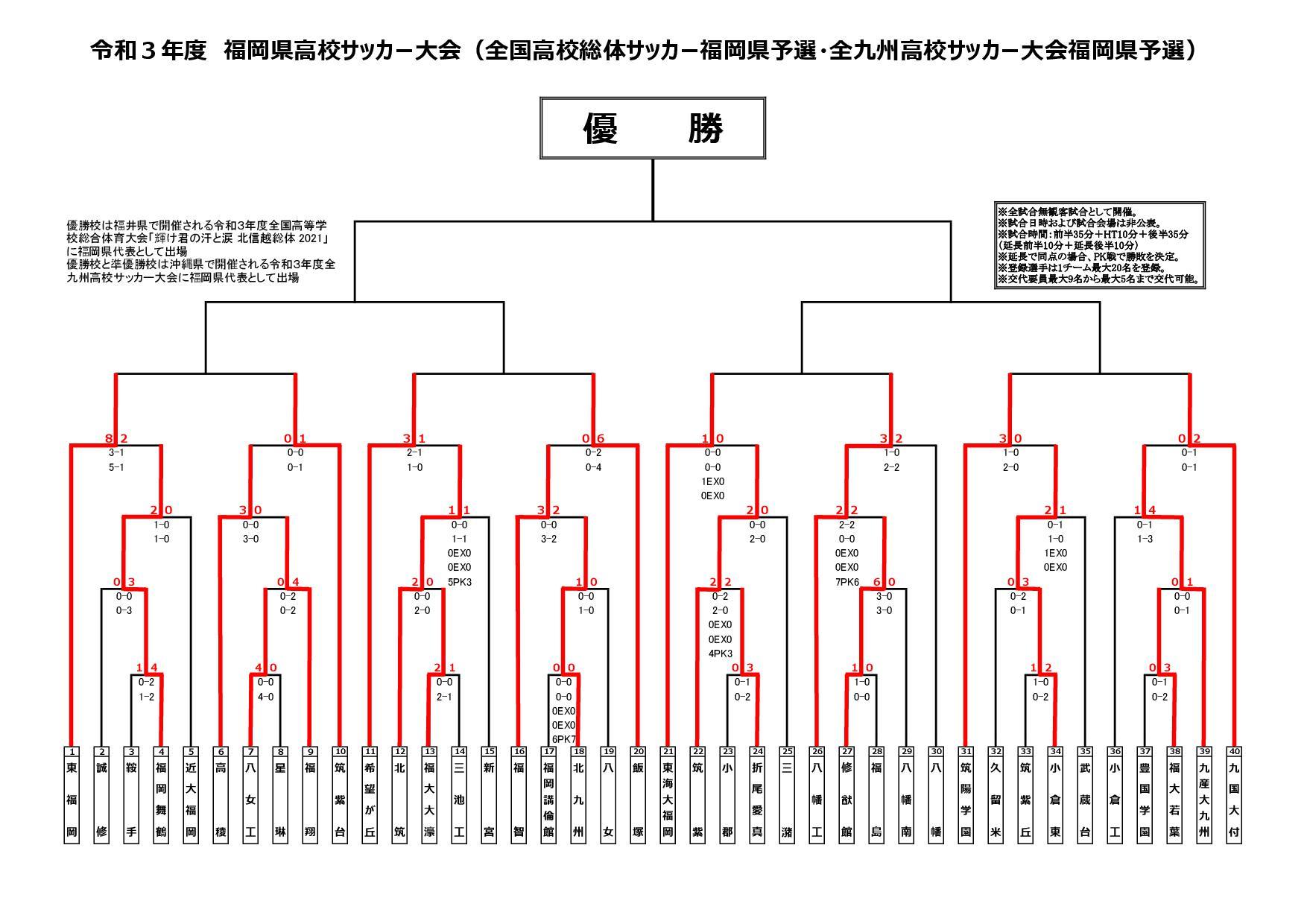 令和3年度福岡県高校サッカー大会