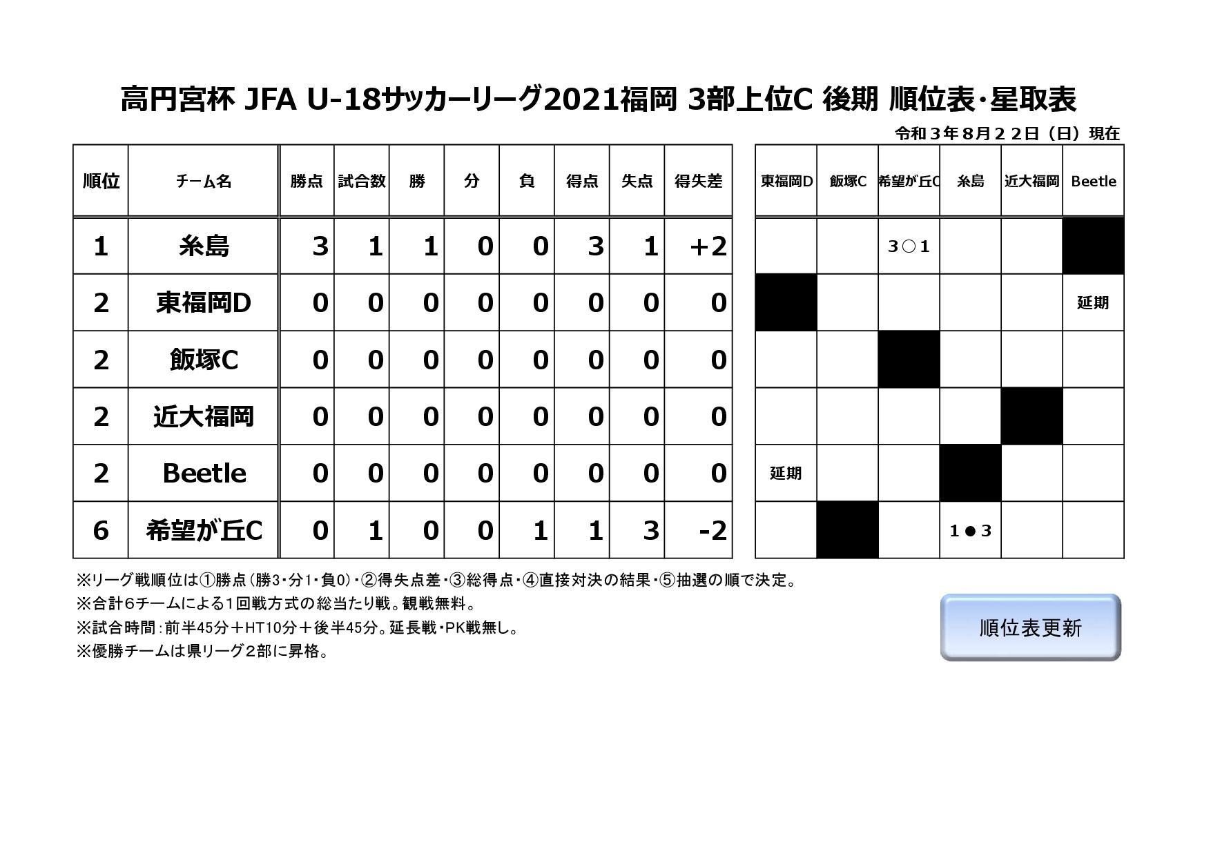 高円宮杯 JFA U-18サッカーリーグ2021福岡3部上位C